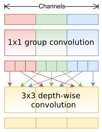 Going with small and fast networks (1) | Zhuo's Blog