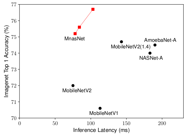 Quick read: methods of network compression in 2019 | Zhuo's Blog